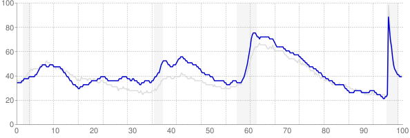 Oregon monthly unemployment rate chart from 1990 to May 2021